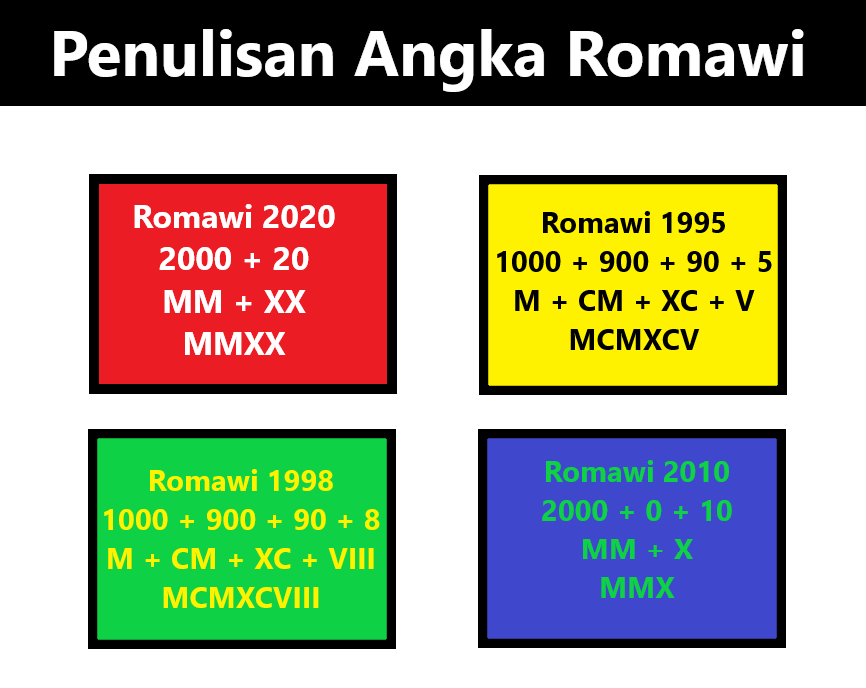 Contoh Cara Penulisan Angka Romawi 1995 - 2000 - 2020 - 2498