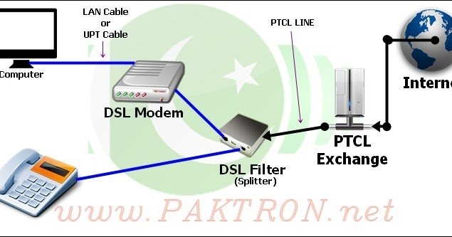 DSL Installation Guide & How To Speed Up PTCL Inter Connection | Paktron  Pakistani