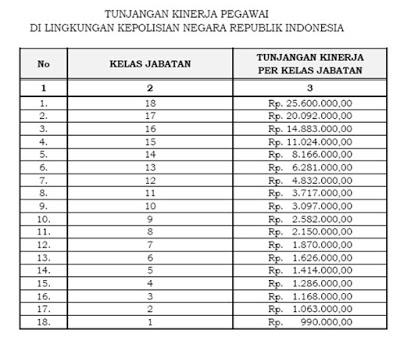 Tabel Tunjangan Kinerja Polri 2016, 2017