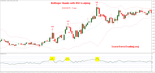 Bollinger Bands with RSI Scalping