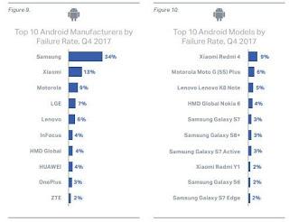 Samsung y Xiaomi lideran el Ranking, el Xiaomi Redmi4 el modelo que más se avería.