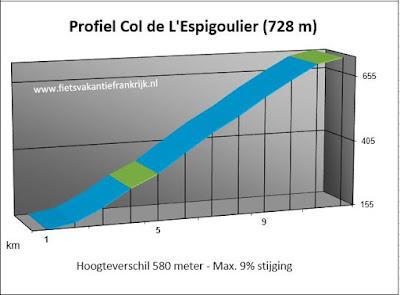 Col de Espigoulier