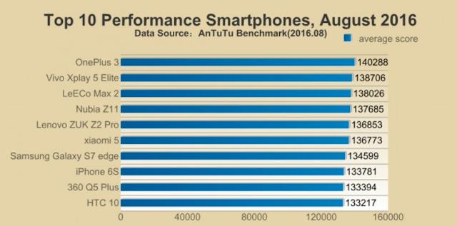 Apple iPhone 7 duduki posisi teratas Benchmark AnTuTu dengan skor 178,393