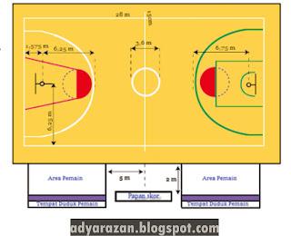 rasanya pembaca sudah paham betul mengenai olahraga yang satu ini Ukuran Lapangan Basket Beserta Gambarnya LENGKAP