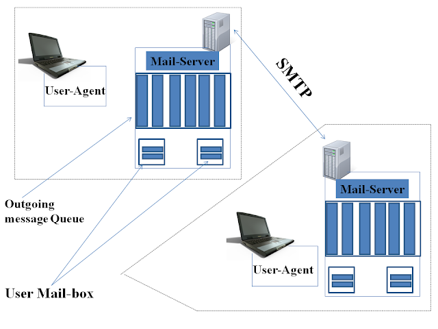 Transfer of Mails between two Hosts