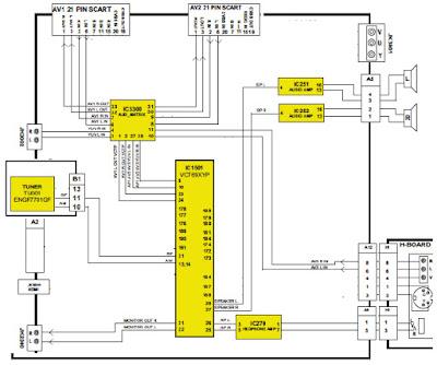 Hình 11 - Sơ đồ tổng quát khối đường tiếng máy Panasonic TX-32LE