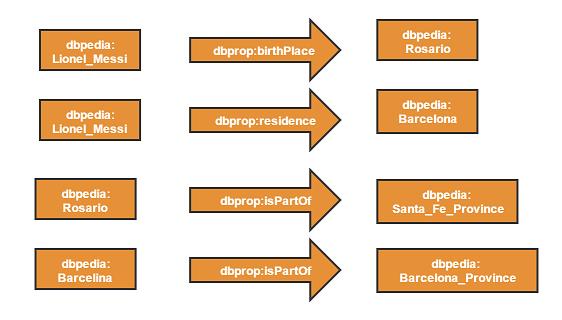 La definición de un conjunto de triples RDF componen un Grafo
