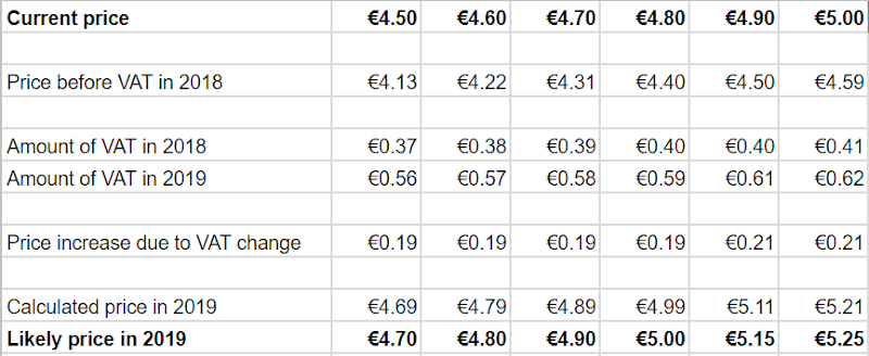 How much a pint of beer will cost in 2019, after the tax rate increases:   a pint that now costs €4.50 will likely cost €4.70.