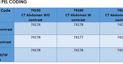 Checkout The New Cpt Code Changes In Chest 71047 And 71048 Abdomen X Ray 74019 74021 For Medical Coders