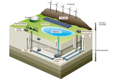 Alemanya converteix una mina de carbó en una enorme bateria neta que donarà electricitat a 400.000 llars