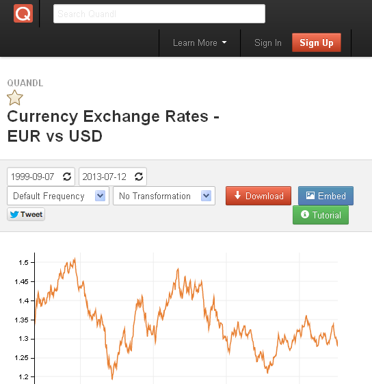 EUR / USD market data page on Quandl.com