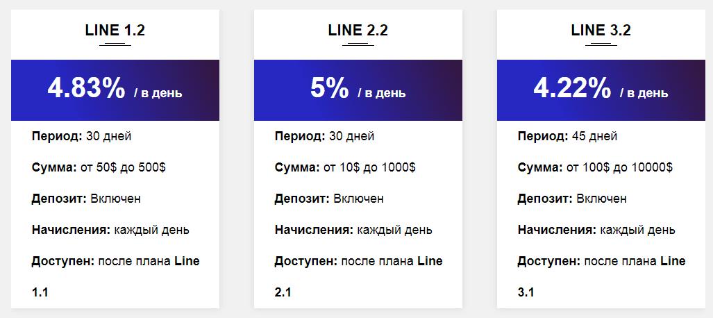 Инвестиционные планы Linecy 3