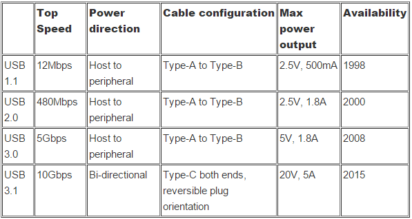 ماهي USB Type-C وماذا يمكنها ان تفعل
