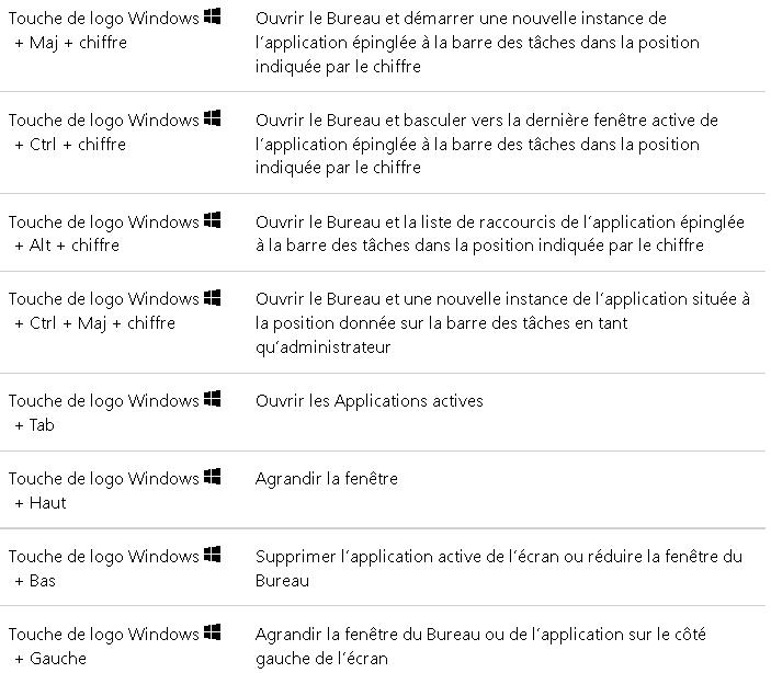 Raccourcis Clavier Avec La Touche De Logo Windows Cours Réparation