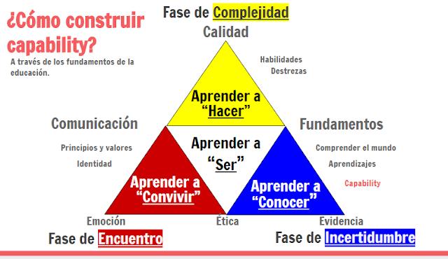 Aprender a: Ser, Hacer, Conocer y Convivir.