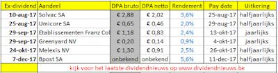 Belgie ex dividend overzicht 2017