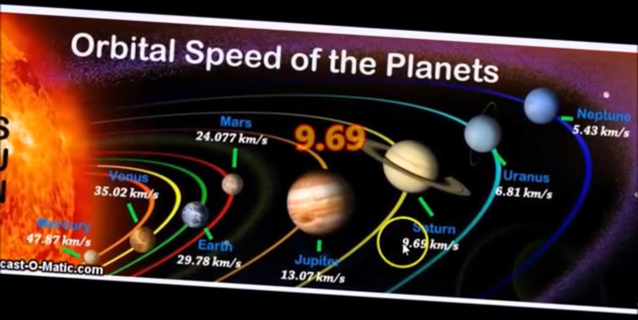 free to find truth: 96 | The Orbital Speed of Saturn and ...