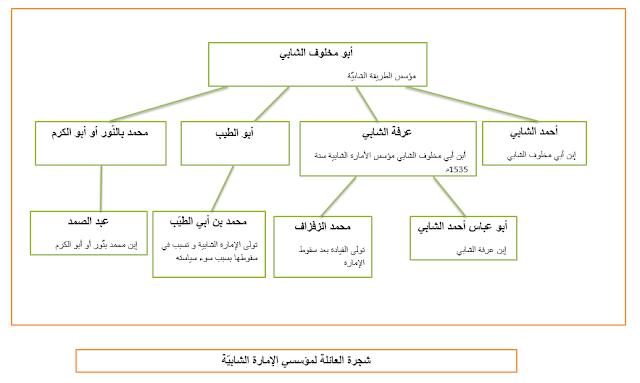 شجرة العائلة لمؤسسي الإمارة الشابيّة