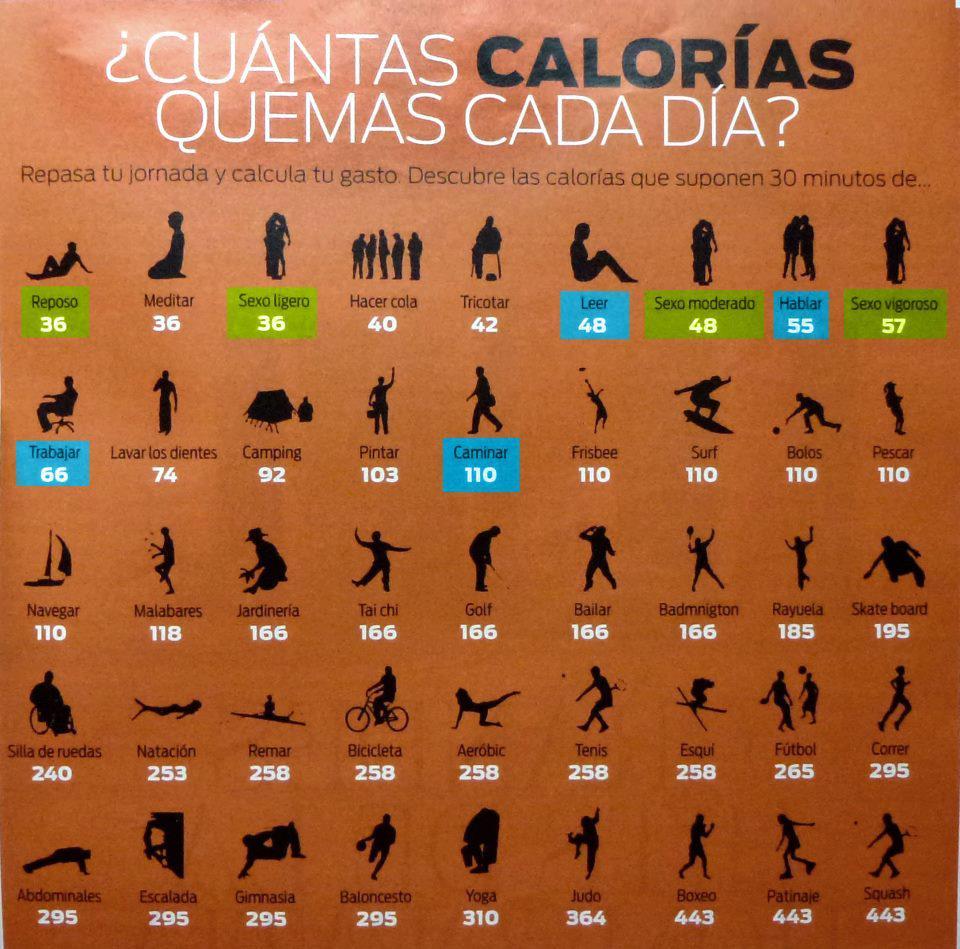 cuantas calorias se gastan caminando 40 minutos