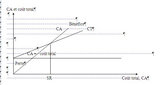 chapitre 5   calcul du co u00fbt partiel