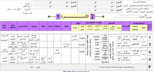 التوازيع المجالية لجميع وحدات مرجع كتابي في اللغة العربية للمستوى الأول ابتدائي