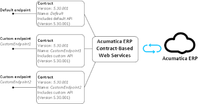 Contract-Based API Structure