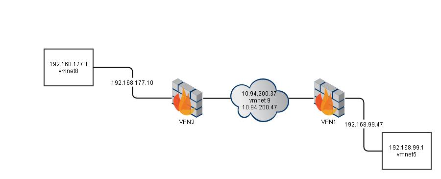 Using Symantec Verisign PKI to authenticate Checkpoint