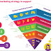 Types of Marketing Strategies Explained