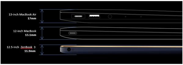 Perbandingan Zenbook 3 UX390UA dengan Macbook