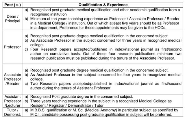 MUHS Nashik Recruitment 2017 muhs.ac.in Application Form