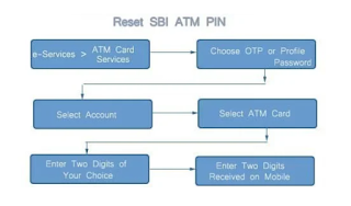 Forgot sbi atm debit card pin-rest/registration pin online