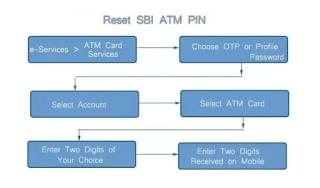 Forgot sbi atm debit card pin-rest/registration pin online