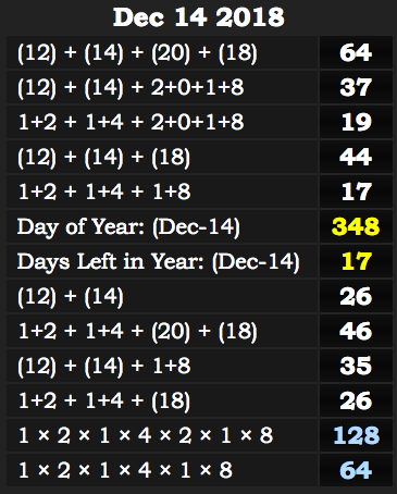 14 december numerology day