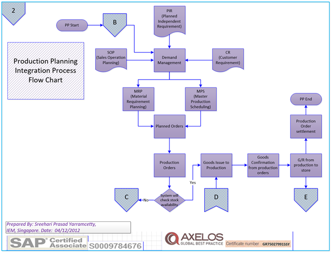 SAP Core Modules Process Flow Charts, FI/SD/PP/MM | SAP MM