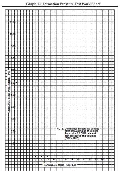 Leak Off test graph