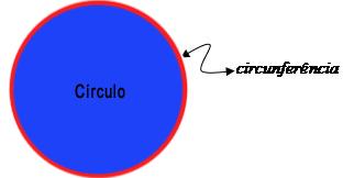 Diferença entre círculo e circunferência - Quantos círculos tem na imagem?