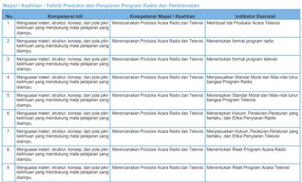 Kisi-Kisi Soal Pretest PPGJ SMK 2018 Teknik Produksi dan Penyiaran Program Radio dan Pertelevisian