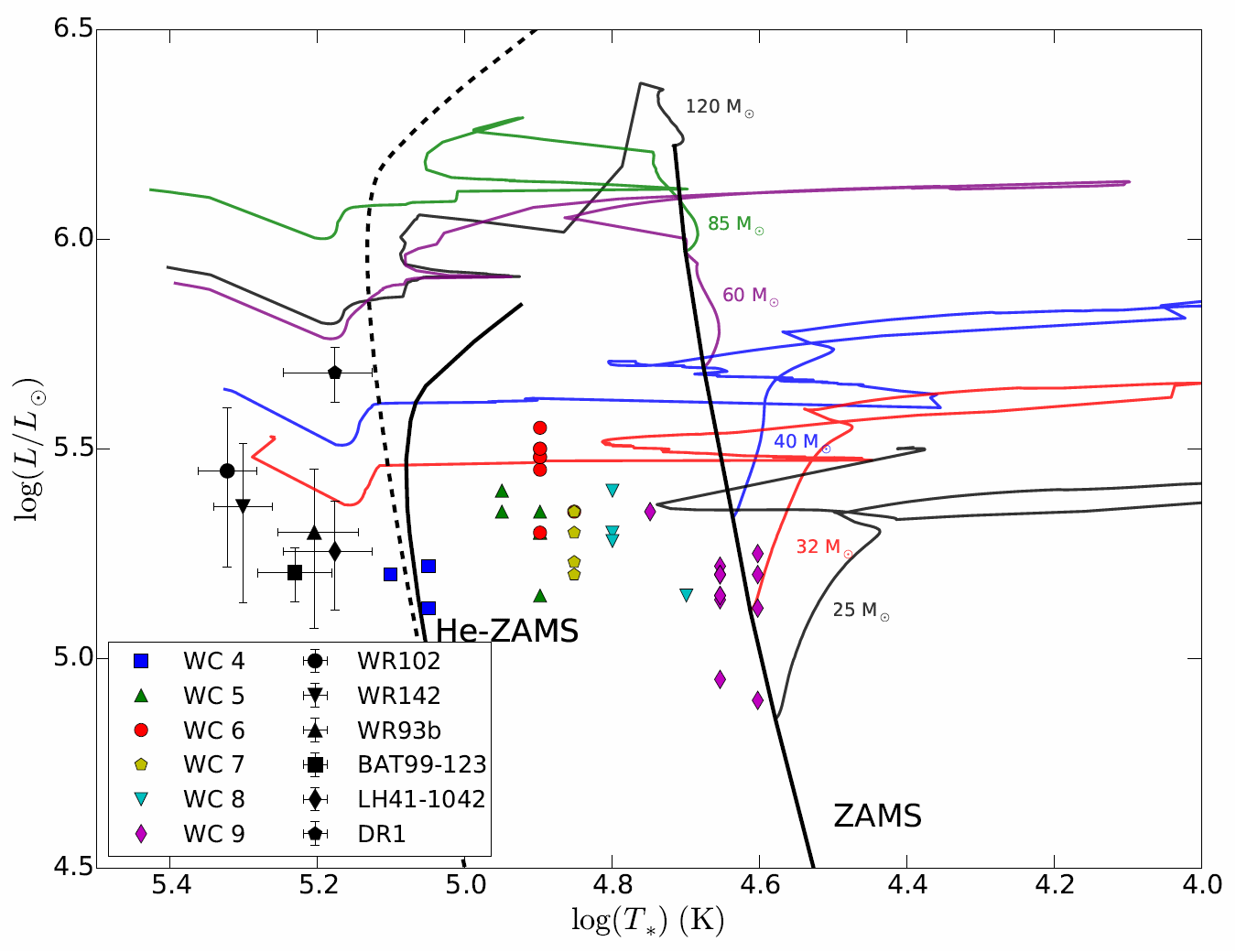 hight resolution of locations of several wo stars on the hertzsprung russell diagram also indicated are several wc stars i e carbon sequence wolf rayet stars