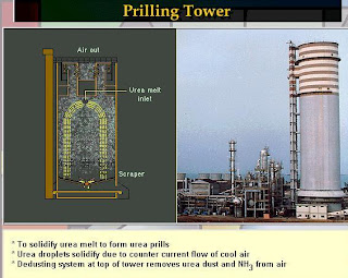 diagram and image of prilling tower used in manufacturing of urea form ammonia and carbon dioxide,operating parameter of ideal designed prilling tower urea urea production fertilizer company urea manufacturing urea production process methylenediurea urea manufacturing process urea manufacture urea plants urea companies urea producer
