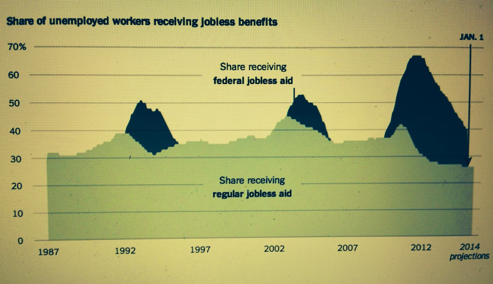 NAKED KEYNESIANISM: Media watch: Unemployment benefits for