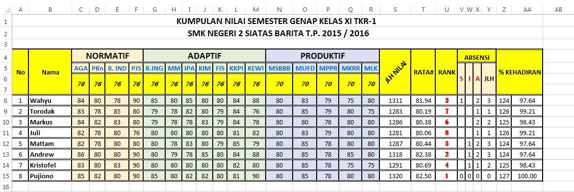 Smk Negeri 2 Siatas Barita Official Site Cara Membuat Dan Mengurutkan Ranking Di Ms Excel Secara Otomatis