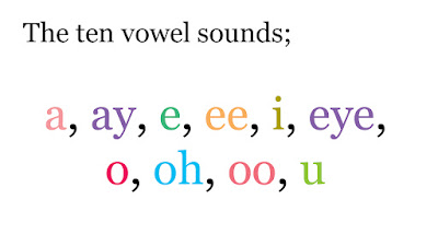 Birkhall S Miscellany The Ten Vowel Sounds In The English Alphabet