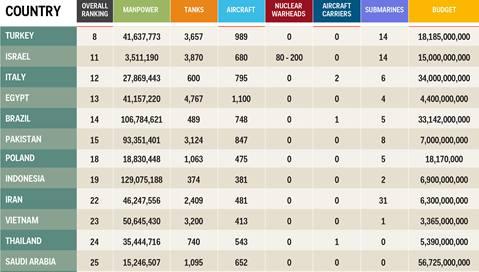 Daftar Peringkat militer Indonesia dimata dunia Internasional