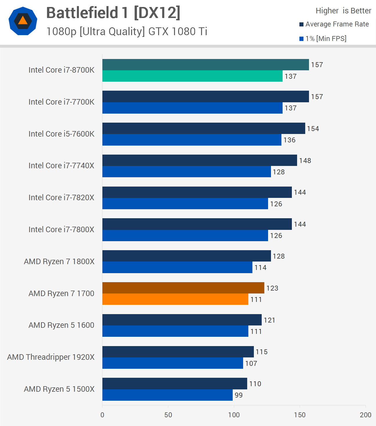 8700K vs 7700K - Which is Best for Gaming ?   Twice Gaming