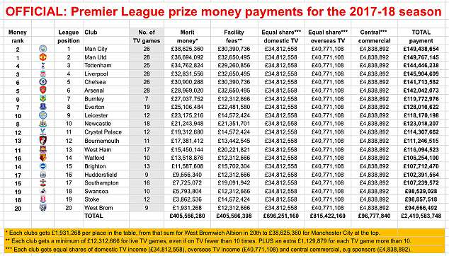 Premier League Has Confirmed The TV Money Distribution And Prize For 2017 18 Season Eventual Winners Of This Years Title Will