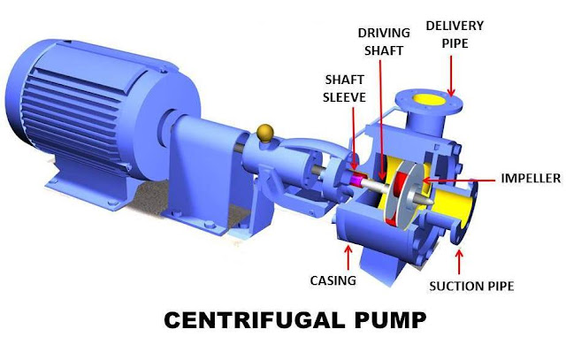 Centrifugal Pump: Principle, Parts, Working, Types, Advantages, Disadvantages with its Application