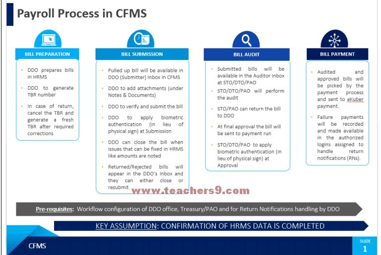 CFMS లో జీతం బిల్ చేయు విధానం