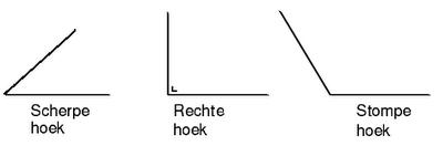Afbeeldingsresultaat voor soorten hoeken