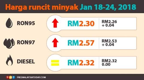 Harga petrol naik 4 sen, diesel kekal