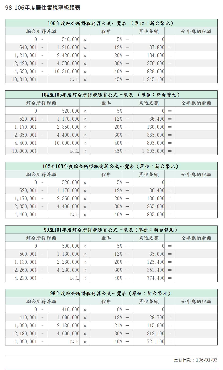2017綜合所得稅稅率級距表/免稅額/扣除額計算教學! @ 符碼記憶